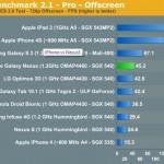 iphone 4s sfida samsung nexus prestazioni grafiche